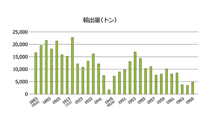 日本茶輸出の歴史