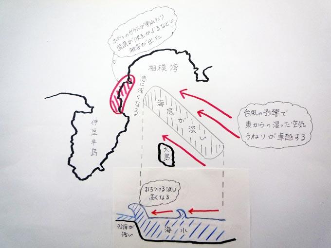 うねり 地形 熱海 小田原 高波 模式図 台風 台風12号 寒冷渦