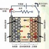 全固体電池のメカニズム(日立造船のパンフレットから)