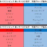 東京パラリンピック 車いすバスケ 男子・女子予選グループ組み合わせ