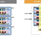 バイポーラ型電池の構造 従来型に比べてシンプルであることがわかる(トヨタ自動車資料から)